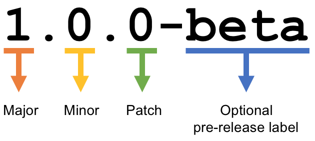 semantic-versioning