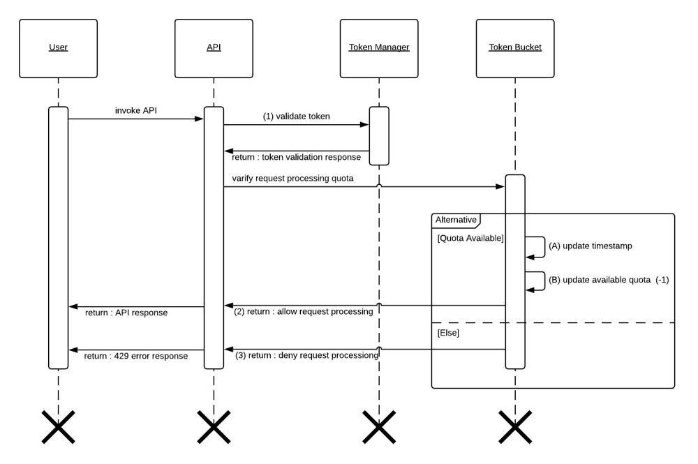 System Sequence Diagram - System Sequence Diagram